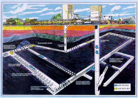 Different Methods Of Coal Mining Mining Technology