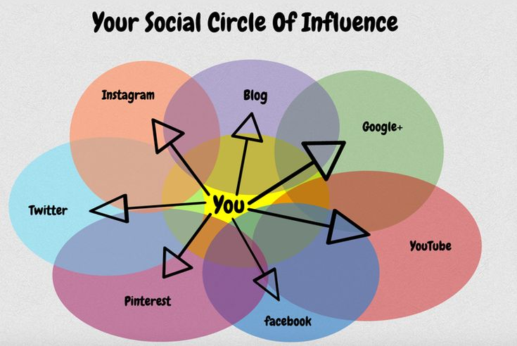 the influence of social networking in Social media has changed the way people interact in many ways, social media has led to positive changes in the way people communicate and share.