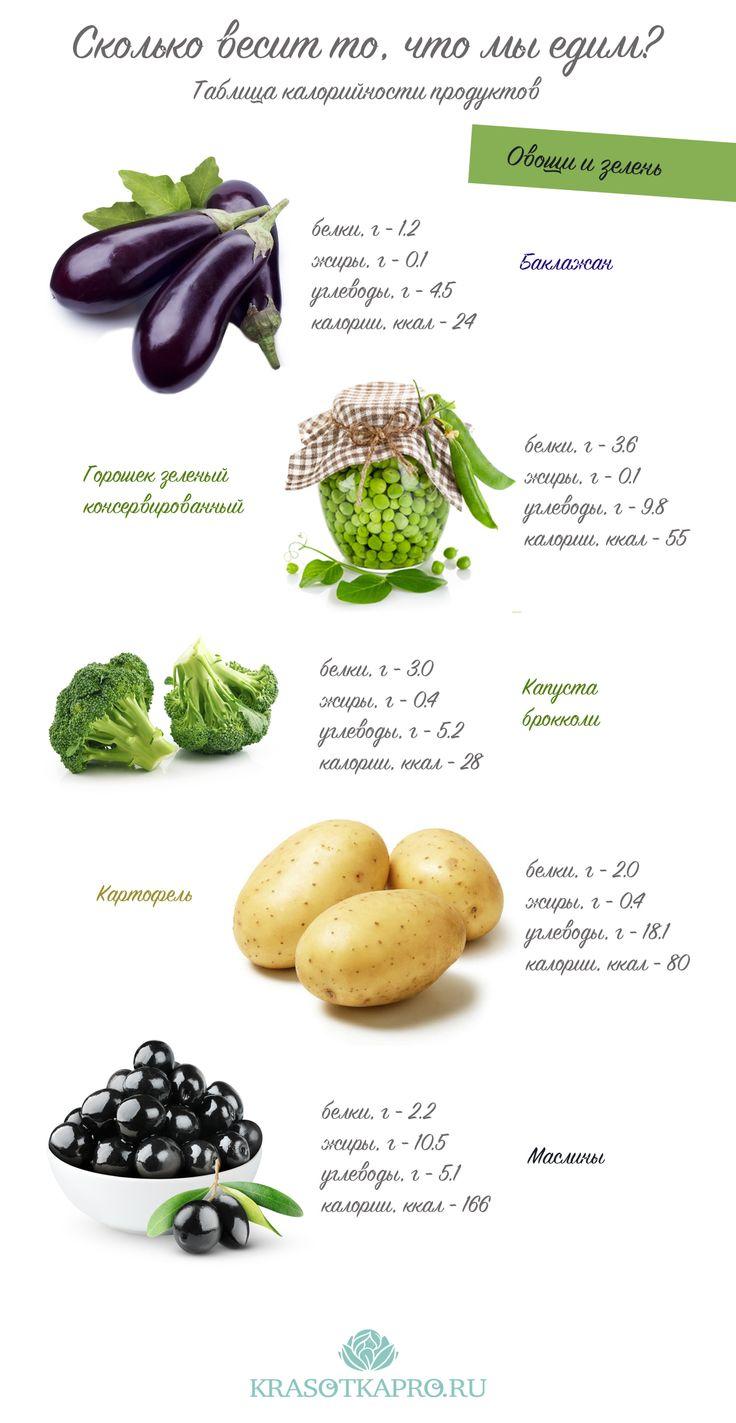 Сколько весит то, что мы едим? Таблица калорийности продуктов. Healthy diet by KrasotkaPro. #КрасоткаПро #Овощи #Еда #Вкусно #Зелень