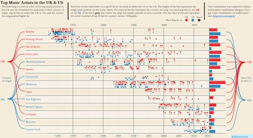 The following is a look at a few of the top musical artists in the UK and US. Visualized for each artist is their country of origin, top 25 hits (in either the UK or US), and the country the song peaked higher in. #DataViz