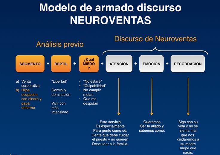 Esquema para un Discurso de #Neuroventas