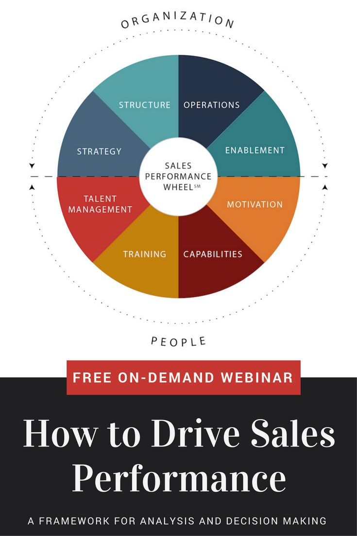15 Best Free On Demand Sales Webinars Images Pinterest Seed Germination Growth Powerpoint Template Slidemodel Webinar How To Drive Performancea Framework For Analysis And Decision Making Learn Uncover The Right Mix Of Factors Your