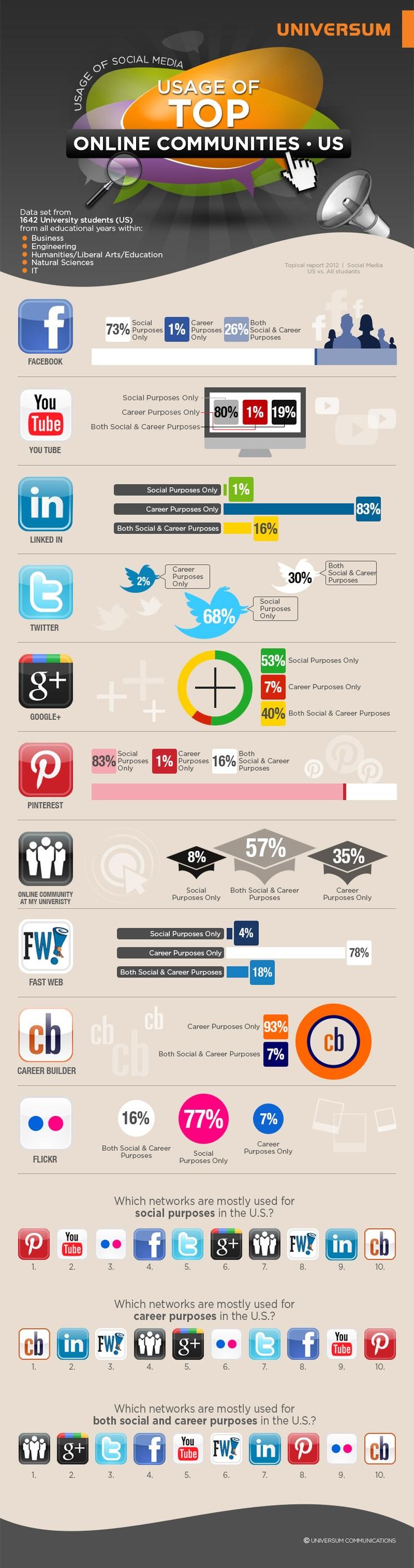 Social platforms US University students use for Careers Purposes #infographic via @universum_eb #EmployerBrand