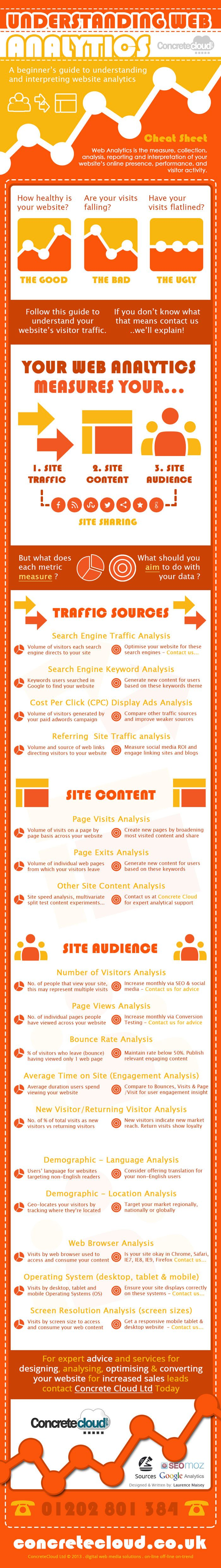 Infographic: Google Analytics - website analytics guide for web analysts. Bounce Rate . Page Visits . Exit Rates . Website Conversions. Better understand your Web Visitors' Behaviour, your web traffic sources, and your website content. #concretecloud
