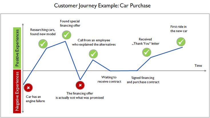 An overview of the car purchase procedures
