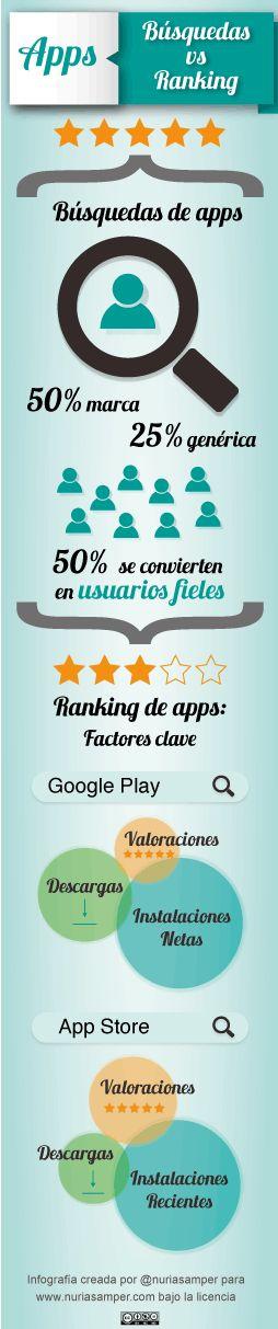 Infografía Google Play vs App Store, como conseguir más descargas y un mejor ranking.