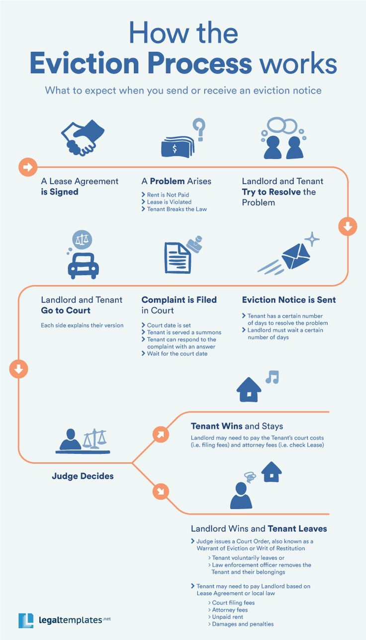 Here's an infographic from LegalTemplates, thanks to them for submitting this explainer of how the eviction process works in some jurisdictions. Related