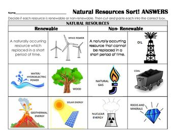 Practice, review and / or asses renewable and non renewable resources with this quick cut and paste activity! 2 different options given for easy differentiating.Students identify a definition and several examples of each type of resource and sort them under the correct category.