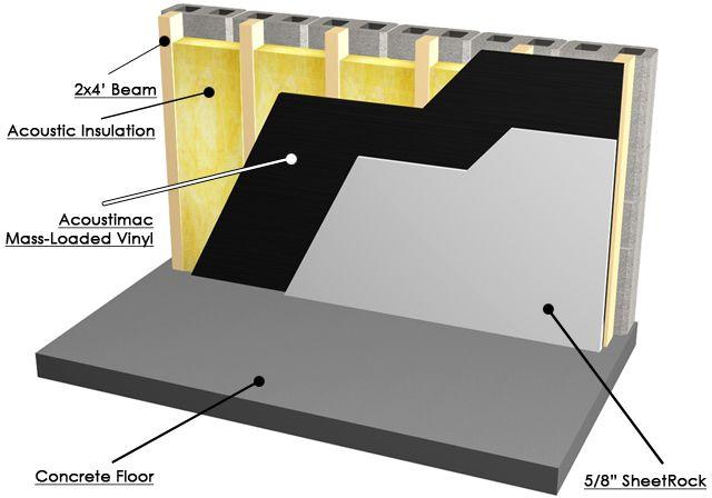 Best Acoustic Insulation : Best images about building components on pinterest