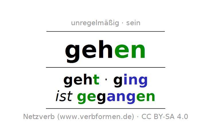 Die vollständige Konjugation des deutschen Verbs gehen. Alle Zeitformen sind übersichtlich in einer Tabelle dargestellt.