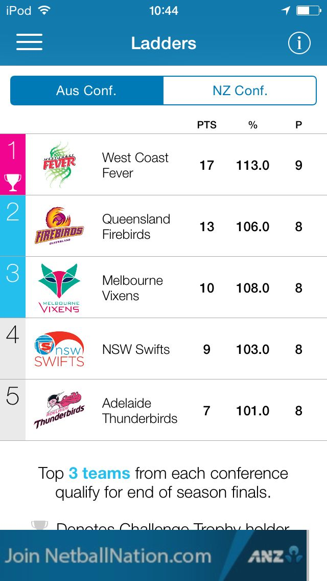 The ANZ Championship ladder. Australian Conference! Go West Coast Fever!!