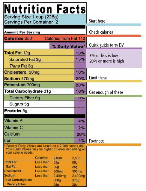 4 easy steps to read a food label
