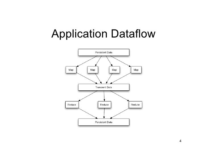 Mapreduce Dataflow                            4