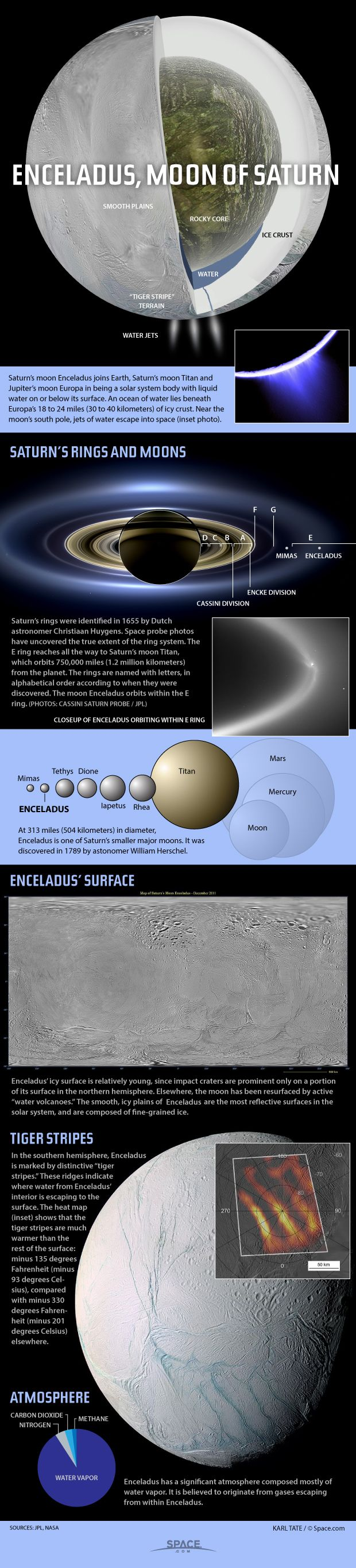 Enceladus has an extensive water ocean under its icy crust, feeding water jets that emerge from near the south pole. -   Credit: By Karl Tate, Infographics Artist