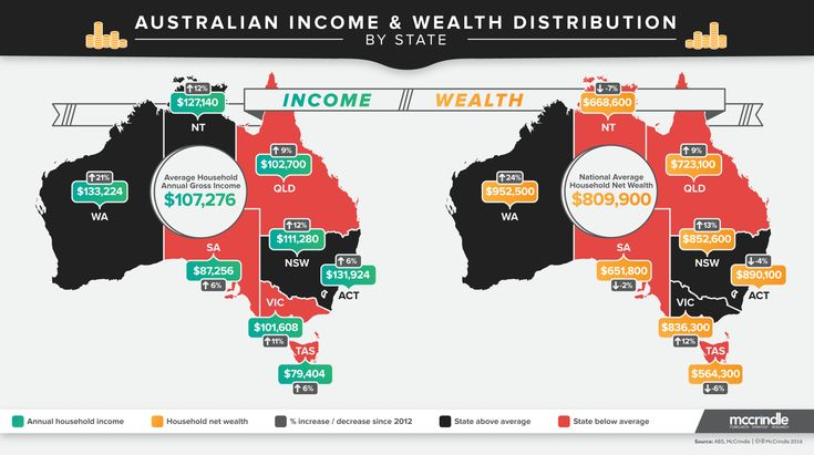 Income and wealth distribution by state