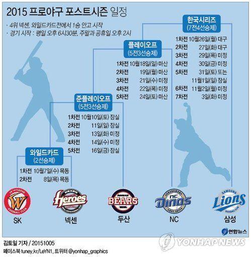 <그래픽> 2015 프로야구 포스트시즌 일정