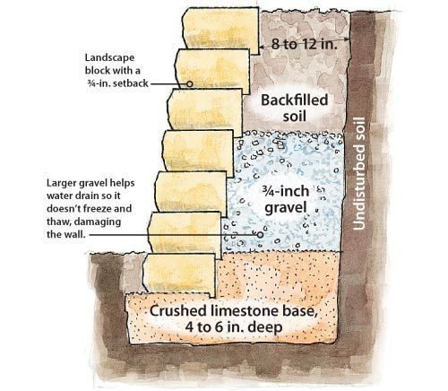 """This is a sample...Don't put the soil that deep behind the wall.  Also use a filter fabric to keep the soil out.  I like to see the base at least 8""""-12"""" thick.  It has to be compacted in 2""""-3"""" lifts.  You can't do it all at once.  The wall will settle and fall apart. Retaining wall"""