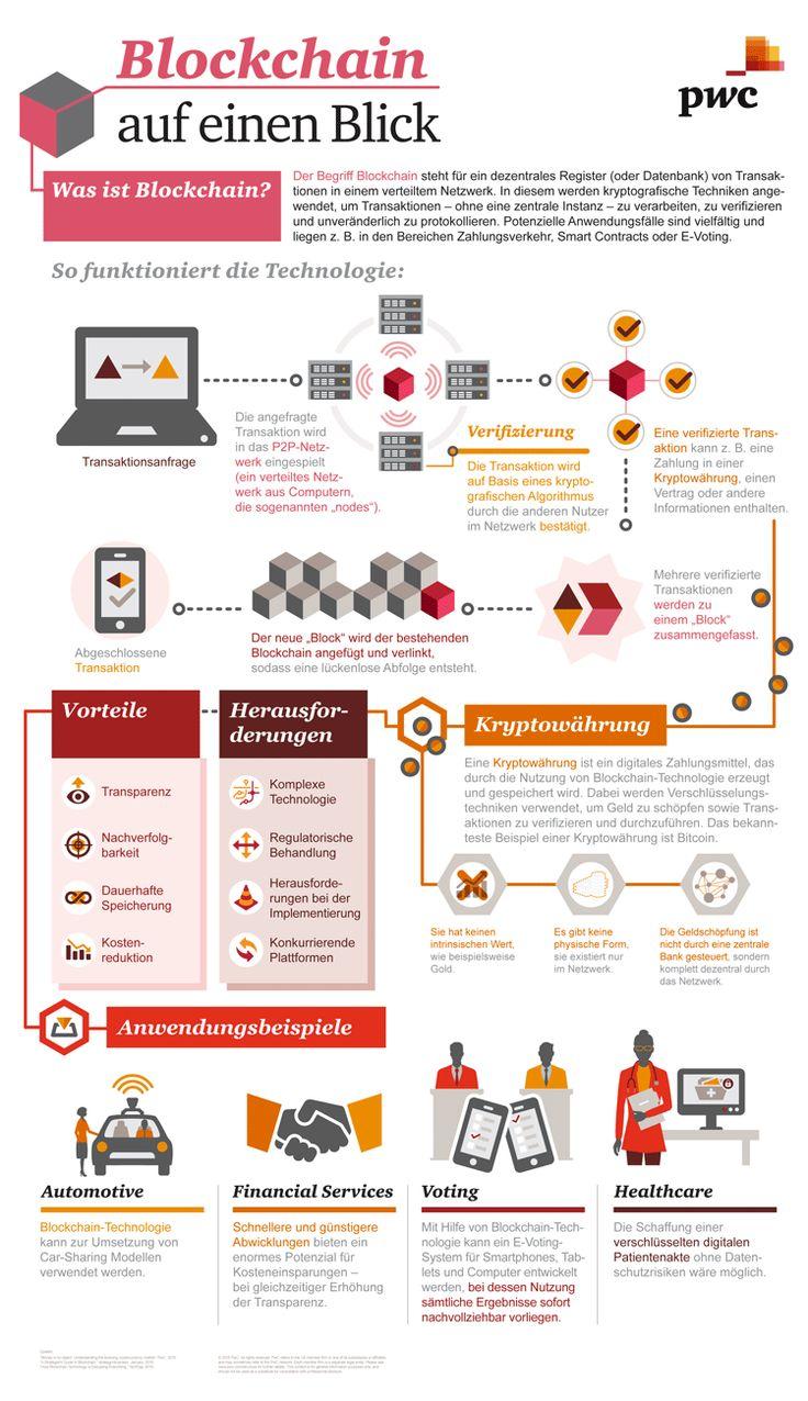 Infografik: Blockchain-Technologie im Überblick