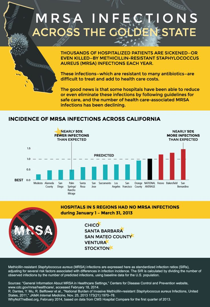 the difficulties of treating mrsa essay Us pharm 201035(8):hs2-hs4 methicillin-resistant staphylococcus aureus (mrsa) is one of the leading causes of both health care- and community-acquired infections1,2 infections due to mrsa are associated with a high risk of morbidity and mortality and lead to high health care costs3-5 the.