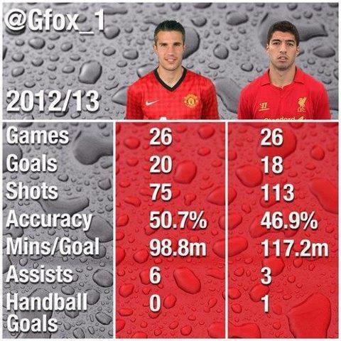 Robin Van Persie vs. Suarez? #Stats