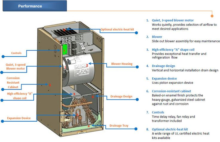 Outside AC Unit Diagram AirCon Central Air Conditioner