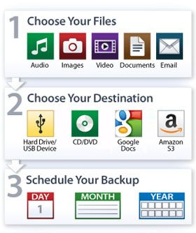 FileFort Backup Software-Free File Backup Software for Windows or Mac. An easy file backup program to automatically back up your critical data. Back up: Documents, emails, music, photos, videos, files & folders. Back up to: Google Docs / Google Drive, Amazon S3, Dropbox, FTP Server, USB, CD, DVD or Blu-ray Discs, external hard drive, network drive. Don't take chances with your data. Use backup software to manually back up files, or automate the backup process to keep data safe and secure.