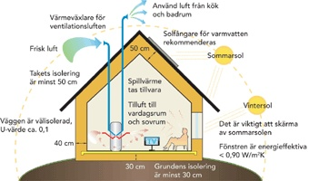 17 best images about energy efficiency on pinterest for Most energy efficient home construction
