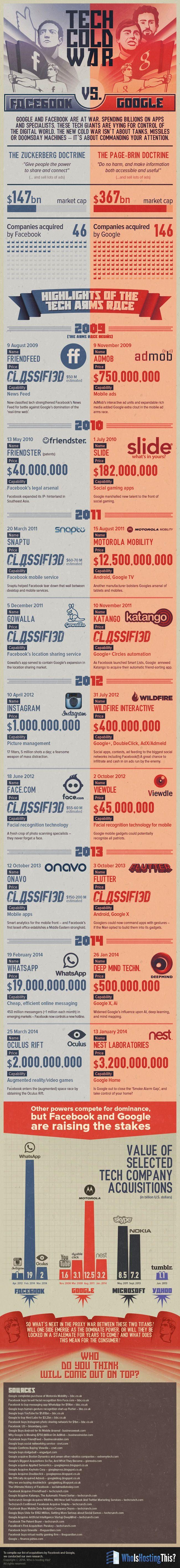 Acquisitions de startups: la guerre Facebook/Google de 2009 à aujourd'hui - FrenchWeb.fr