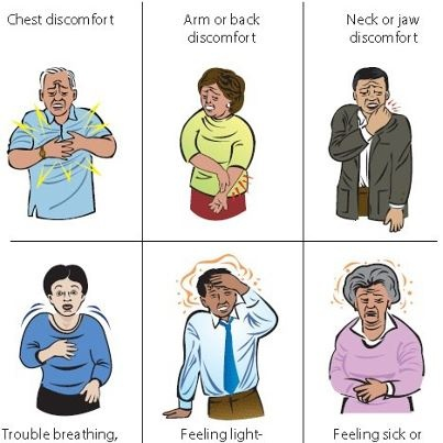 Just a quick recap of a very important fact, signs of a Heart Attack. Better remember and understand these carefully, so that you can ensure safety of yourself and others.