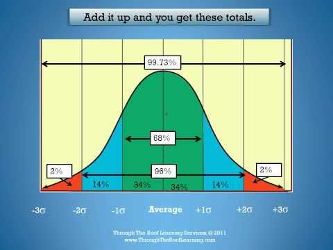▶ IQ, the Gifted and the Highly Gifted.wmv - YouTube  Apart from the not telling  which IQ scale they are using (it looks like SB Form L-M), this is an excellent explanation of the statistics. NB. It also misses the second mini-distribution within the gifted range which skews the statistics slightly - ( there are more kids in the upper range than there should be within a normal distribution, and it's probably multi-modal but that's a conversation for another day). Worth a watch.