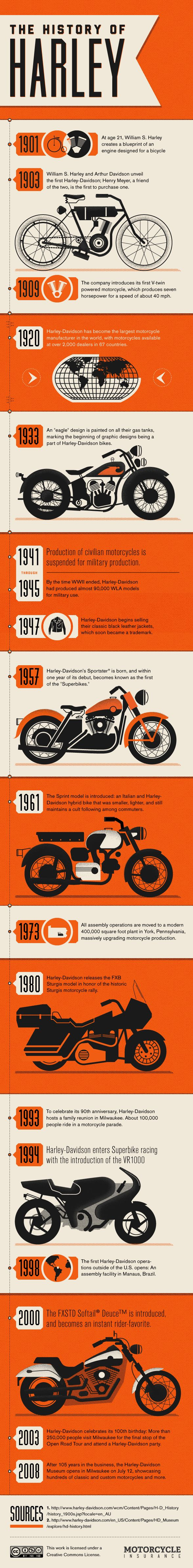 History of Harley Davidson Motorcyles / Visual Timeline / Infographic