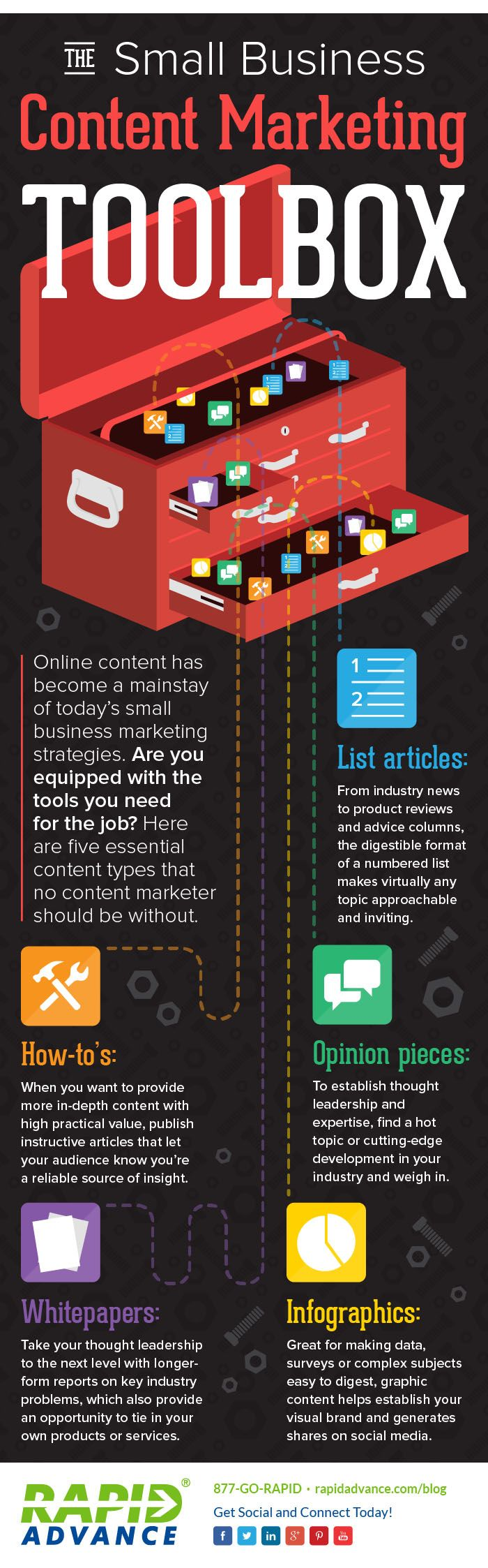 Online content has become a mainstay of today's small business marketing strategies. Are you equipped with the tools you need for the job? Here are five essential content types that no content mark...
