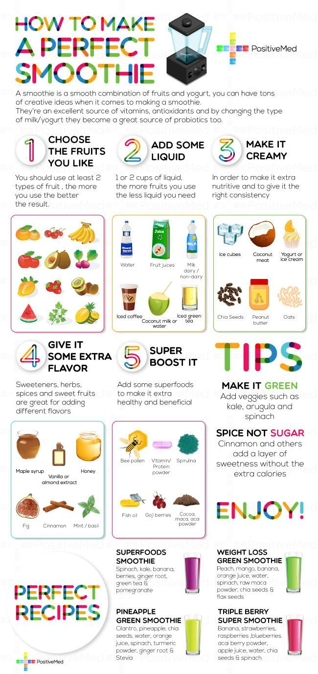 How to make the Perfect Smoothie - Checkout this great chart - http://www.brevillebje510xl.net/breville-juicer-recipes/