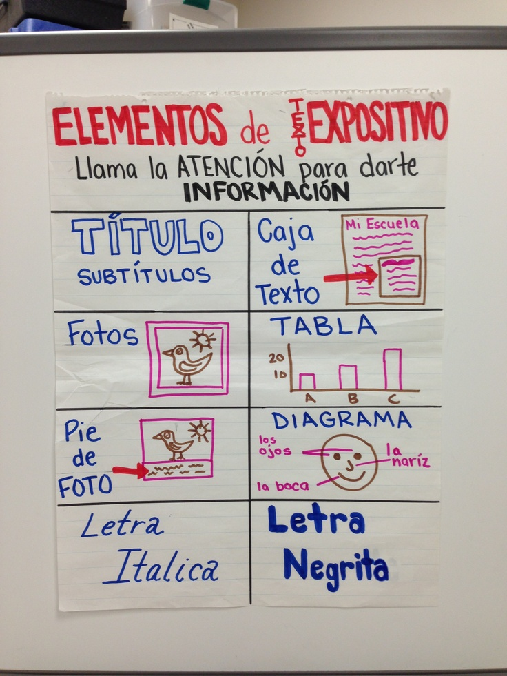 expository essay map