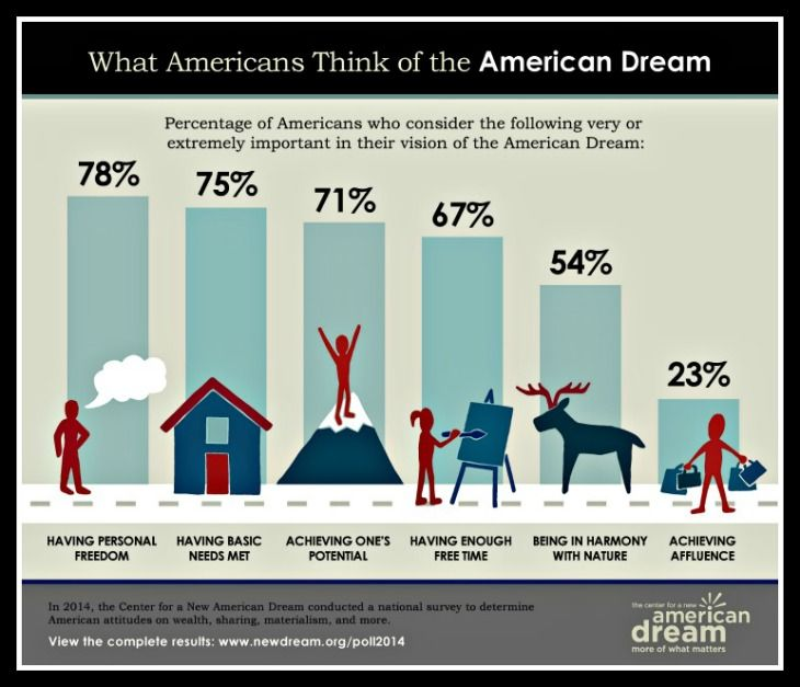 the american dream is the dream American dream definition, the ideals of freedom, equality, and opportunity traditionally held to be available to every american see more.
