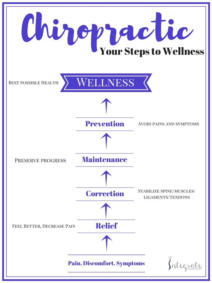 #chiropractic Preventive Medicine (alternative healthcare)  This is what healthcare/wellness should be! integratewellnesscenter.com