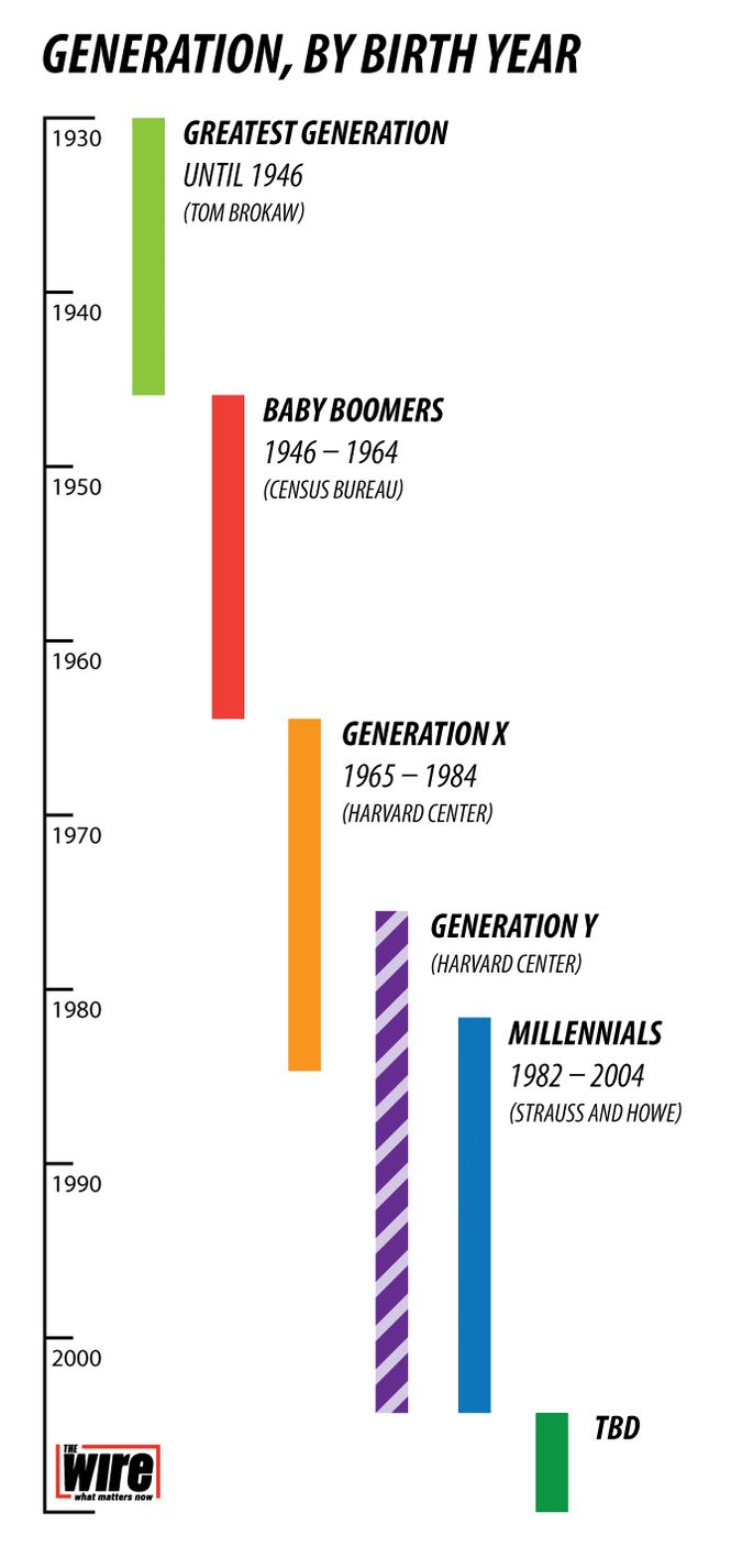 Timeline of generations by birth year.