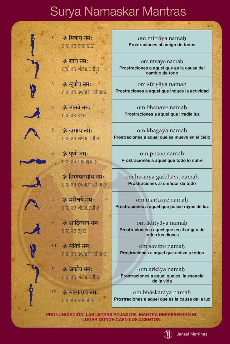 El Blog de Yoga: Todo sobre Surya Namaskar.