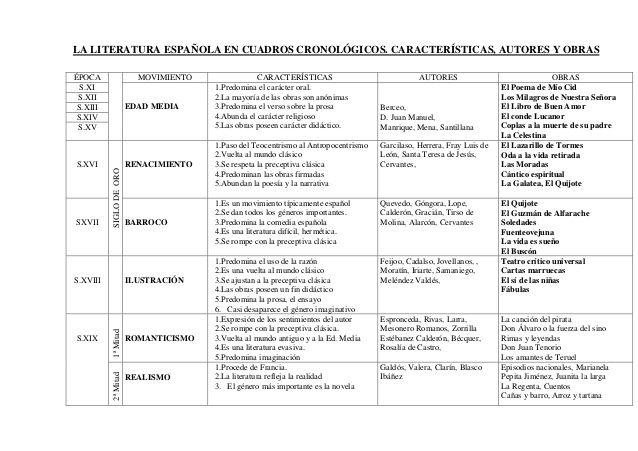 CUADRO GENERAL LITERATURA ESPAÑOLA
