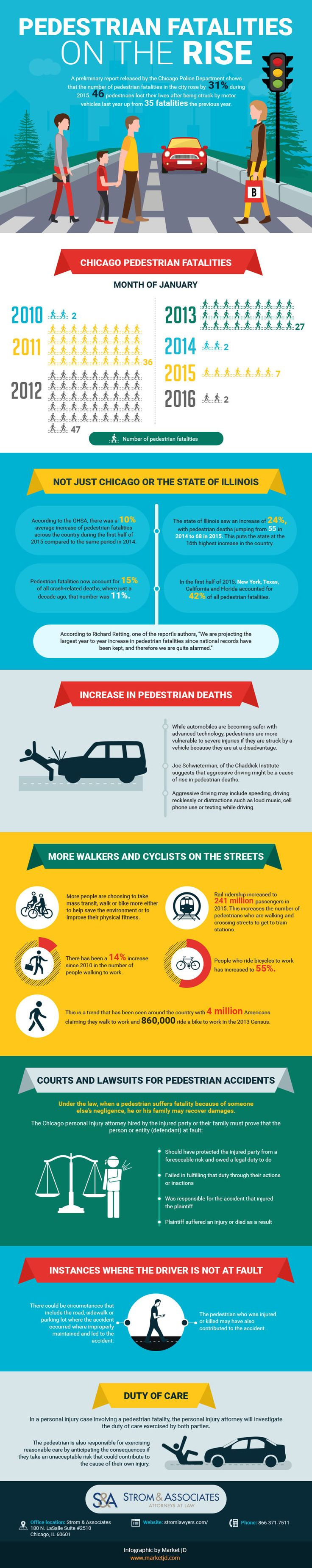 A preliminary report released by the Chicago Police Department shows that the number of pedestrian fatalities in the city rose by 31 percent during 2015. Forty-six pedestrians lost their lives after being struck by motor vehicles last year. This is up from 35 fatalities the previous year. The Illinois Department of Transportation will be releasing their official count later this year, but it is expected their report will be the same. For more detail Visit: http://stromlawyers.com