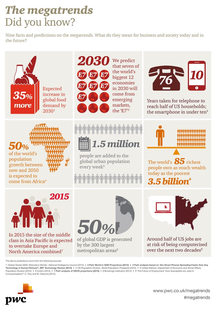 Megatrends - did you know?  Nine facts and predictions on megatrends. What do they mean for business and society today and in the future?