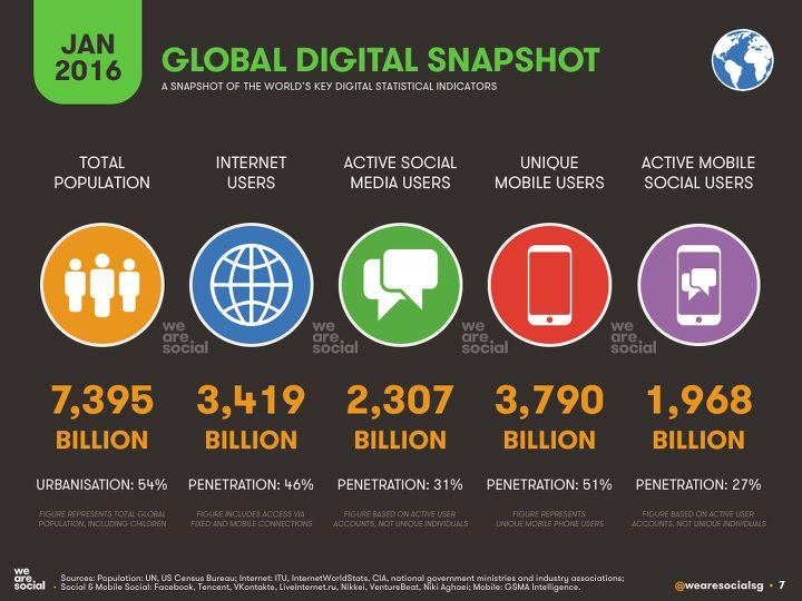 et cetera :: 2016년 세계 인터넷 /모바일 /sns + 메신저 사용자 분포와 순위 등 통계 Digital in 2016…