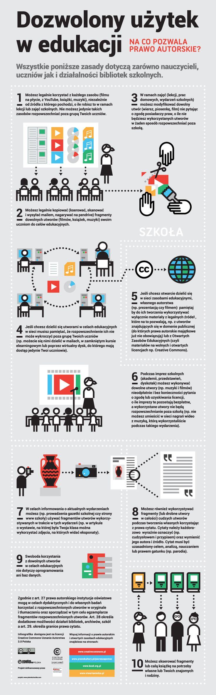 """Poniżej ciekawa infografika, która jest częścią artykułu udostępnionego na zasadach licencji Creative Commons Pana Marcina Grudnia """"Dozwolony użytek w edukacji [Infografika]"""". Infografiki są świetnym sposobem do przekazania informacji – ciekawe ile osób zapozna się z tekstem, a ilu wystarczy tylko obrazek."""