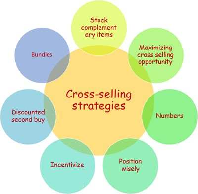 Benefits of integrating #CrossSelling features to your eCommerce website