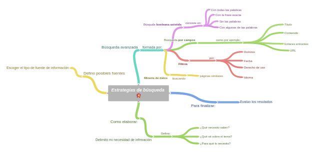 A Coggle Diagram about Para finalizar: (Evalúo los resutados), Búsqueda avanzada (formada por:  ), Como elaborar:  (Delimito mi necesidad de infrmación) and Defino posibles fuentes