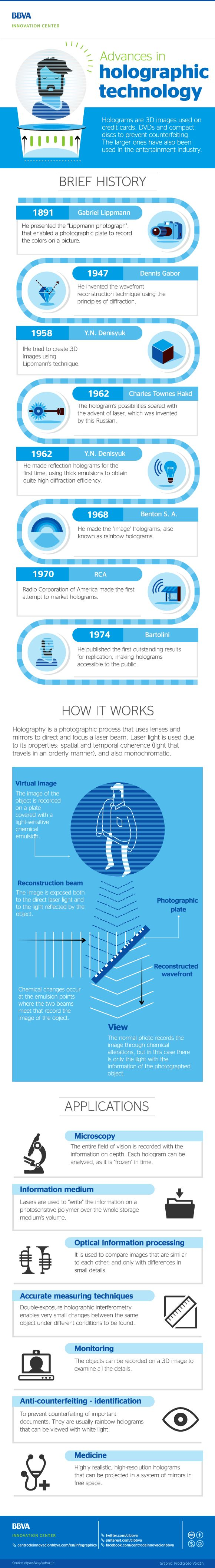 #Infographic: Advances in #holographic technology