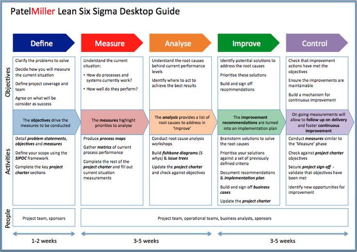 Project charter powerpoint template google zoeken for Six sigma flow chart template