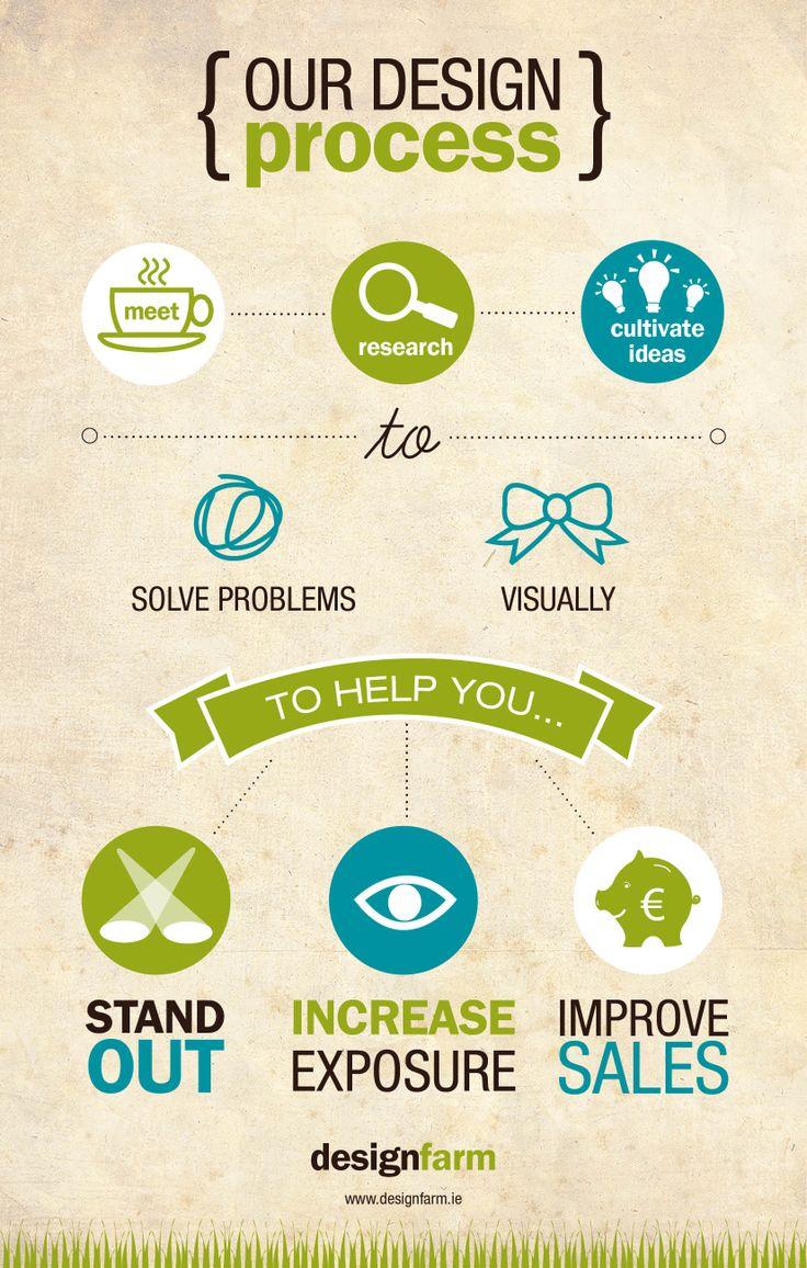 Design Farm design process infographic