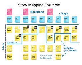 Image result for environmental storytelling roadmap