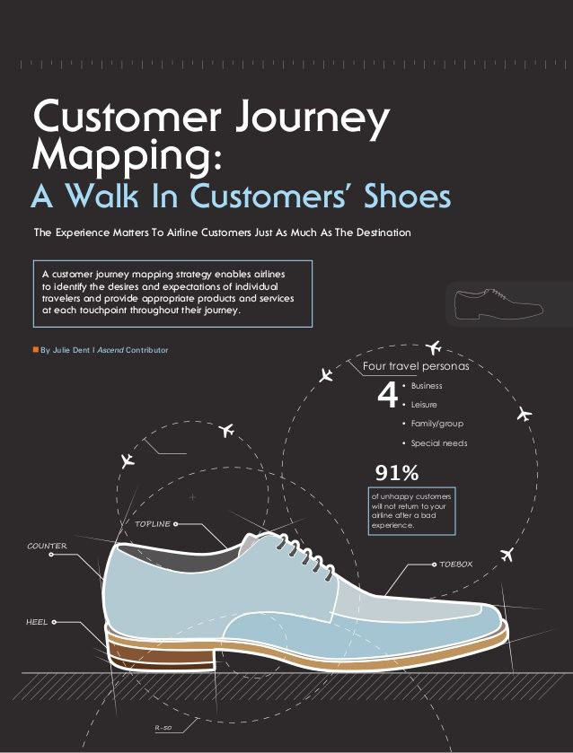 Customer Journey Mapping: 4 91% The Experience Matters To Airline Customers Just As Much As The Destination A customer jou...